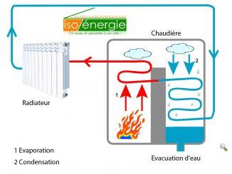 Les principaux avantages d'une chaudière à condensation