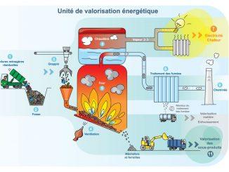 Pourquoi les déchets incinérés permettent ils de créer de l'énergie ?